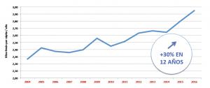 Evolución consumo de limón per cápita UE-28 2004-2016