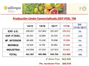 Estadística de limón a 28/02/2018