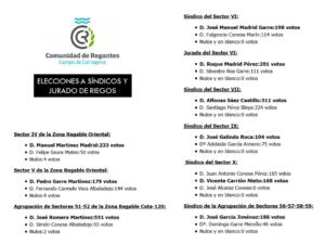 Resultados elecciones a Síndicos y Jurado de Riegos de la CRCC